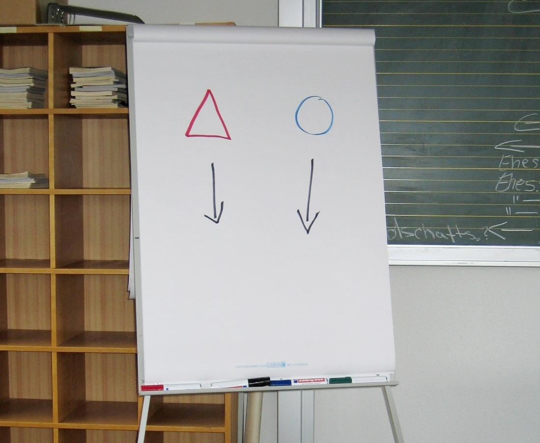 flipchart office class